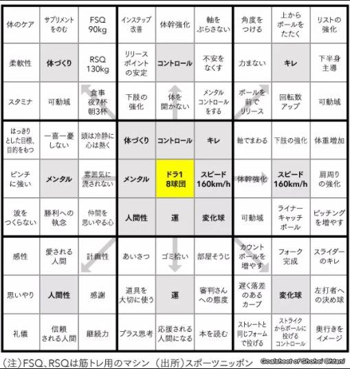 大谷翔平,目標達成シート,作り方,エクセル,ビジネス